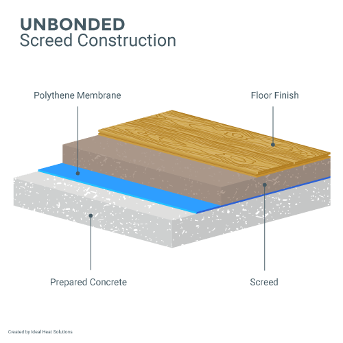 Unbonded Screed Diagram